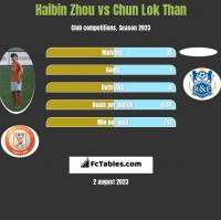 Haibin Zhou vs Chun Lok Than h2h player stats