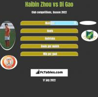 Haibin Zhou vs Di Gao h2h player stats