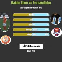 Haibin Zhou vs Fernandinho h2h player stats