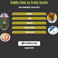 Haibin Zhou vs Fredy Guarin h2h player stats
