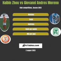 Haibin Zhou vs Giovanni Andres Moreno h2h player stats