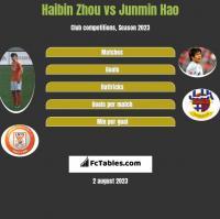 Haibin Zhou vs Junmin Hao h2h player stats