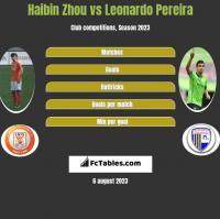 Haibin Zhou vs Leonardo Pereira h2h player stats