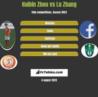 Haibin Zhou vs Lu Zhang h2h player stats