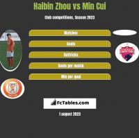 Haibin Zhou vs Min Cui h2h player stats