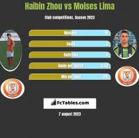 Haibin Zhou vs Moises Lima h2h player stats