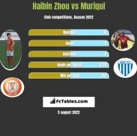 Haibin Zhou vs Muriqui h2h player stats