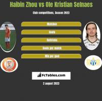 Haibin Zhou vs Ole Kristian Selnaes h2h player stats