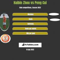 Haibin Zhou vs Peng Cui h2h player stats