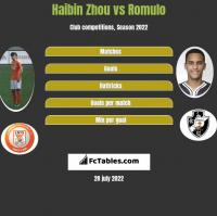 Haibin Zhou vs Romulo h2h player stats