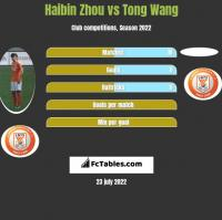 Haibin Zhou vs Tong Wang h2h player stats