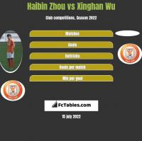Haibin Zhou vs Xinghan Wu h2h player stats