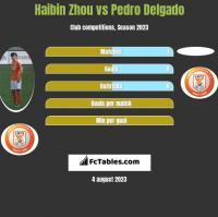 Haibin Zhou vs Pedro Delgado h2h player stats