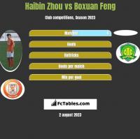 Haibin Zhou vs Boxuan Feng h2h player stats