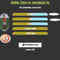 Haibin Zhou vs Junshuai Liu h2h player stats