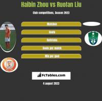 Haibin Zhou vs Ruofan Liu h2h player stats