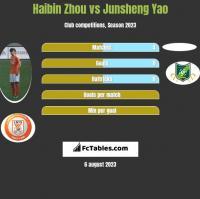 Haibin Zhou vs Junsheng Yao h2h player stats