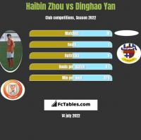 Haibin Zhou vs Dinghao Yan h2h player stats