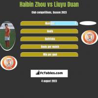 Haibin Zhou vs Liuyu Duan h2h player stats