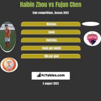 Haibin Zhou vs Fujun Chen h2h player stats