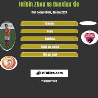 Haibin Zhou vs Baoxian Xie h2h player stats