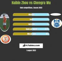 Haibin Zhou vs Chengru Wu h2h player stats