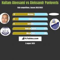 Haitam Aleesami vs Aleksandr Pawlowec h2h player stats