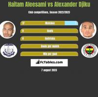 Haitam Aleesami vs Alexander Djiku h2h player stats
