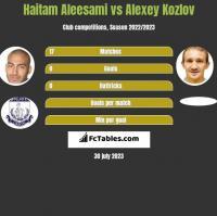 Haitam Aleesami vs Aleksiej Kozłow h2h player stats