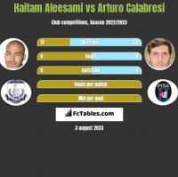 Haitam Aleesami vs Arturo Calabresi h2h player stats