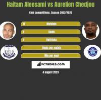 Haitam Aleesami vs Aurelien Chedjou h2h player stats