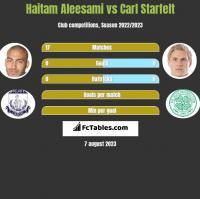 Haitam Aleesami vs Carl Starfelt h2h player stats