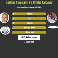 Haitam Aleesami vs Dmitri Tarasow h2h player stats