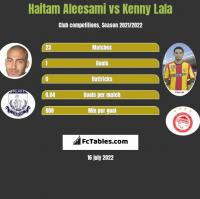 Haitam Aleesami vs Kenny Lala h2h player stats