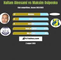 Haitam Aleesami vs Maksim Osipenko h2h player stats