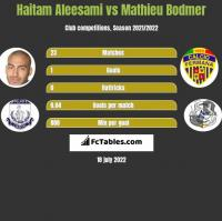 Haitam Aleesami vs Mathieu Bodmer h2h player stats