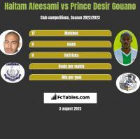 Haitam Aleesami vs Prince Desir Gouano h2h player stats