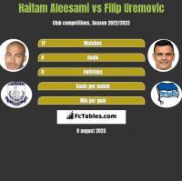 Haitam Aleesami vs Filip Uremovic h2h player stats