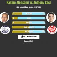 Haitam Aleesami vs Anthony Caci h2h player stats