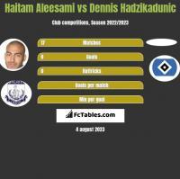 Haitam Aleesami vs Dennis Hadzikadunic h2h player stats