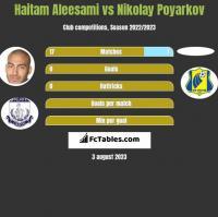 Haitam Aleesami vs Nikolay Poyarkov h2h player stats