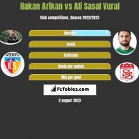 Hakan Arikan vs Ali Sasal Vural h2h player stats