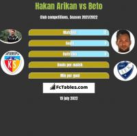 Hakan Arikan vs Beto h2h player stats