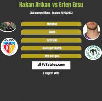Hakan Arikan vs Erten Ersu h2h player stats