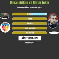 Hakan Arikan vs Harun Tekin h2h player stats