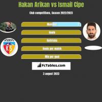 Hakan Arikan vs Ismail Cipe h2h player stats