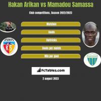 Hakan Arikan vs Mamadou Samassa h2h player stats