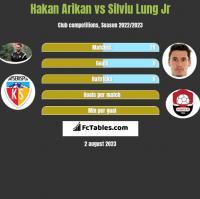 Hakan Arikan vs Silviu Lung Jr h2h player stats
