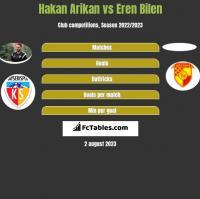 Hakan Arikan vs Eren Bilen h2h player stats