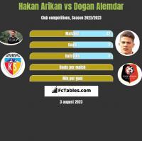 Hakan Arikan vs Dogan Alemdar h2h player stats